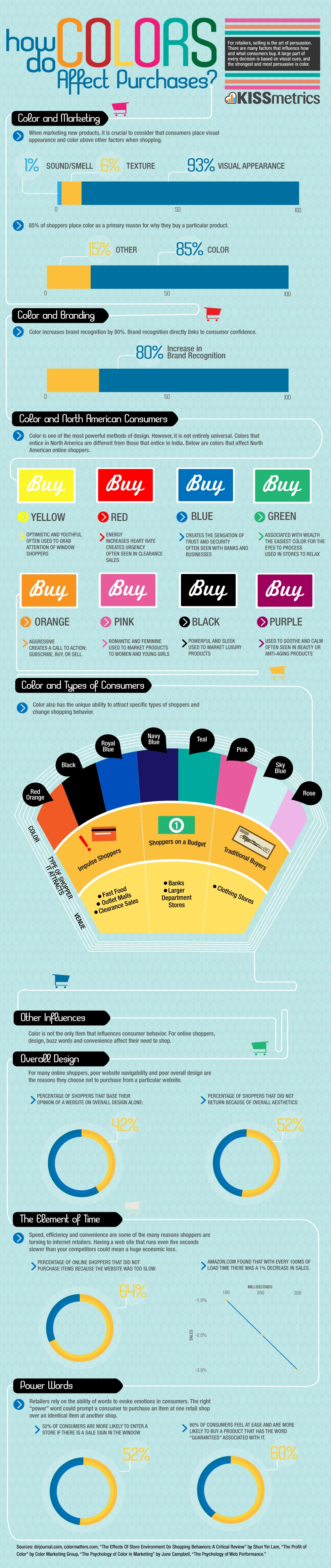 Colors of Marketing